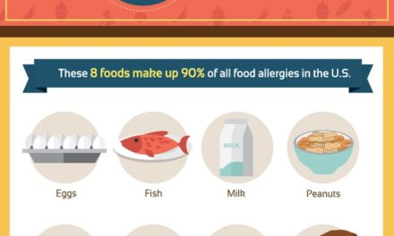 Food Allergies Attack