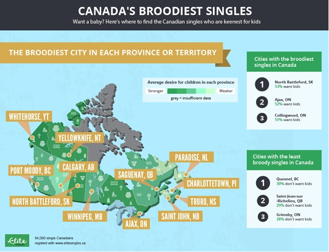 New study: North Battleford singles the most parentally inclined in Canada